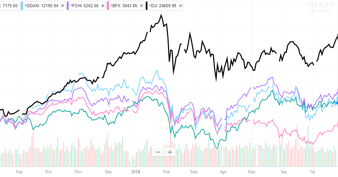 The Dow Jones Vs. Europe