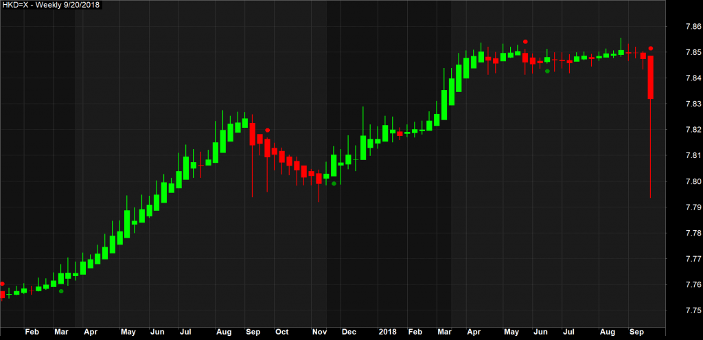 Forex HKD Trading Charts