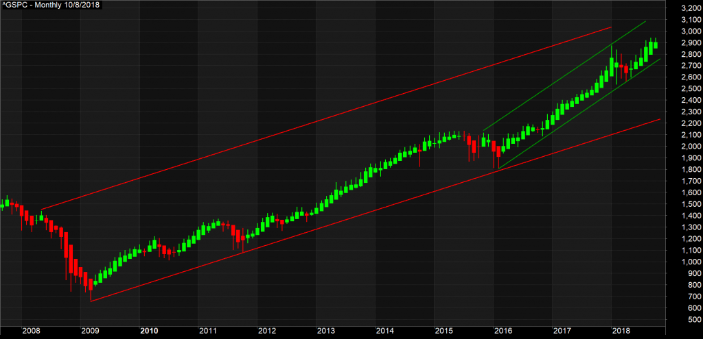 S&P500 Monthly Channel