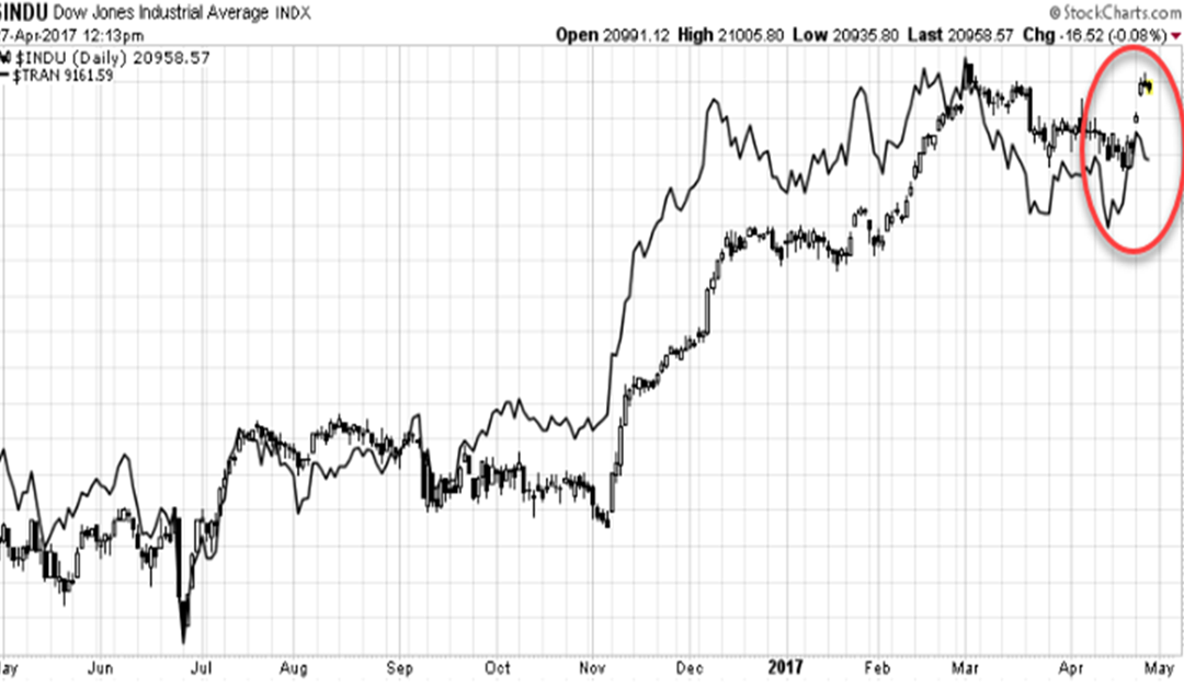 Is The Dow Theory Pointing To A Crash?
