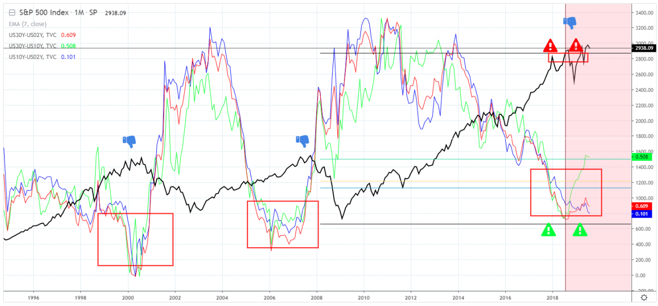 Is A Stock Market Crash Coming?
