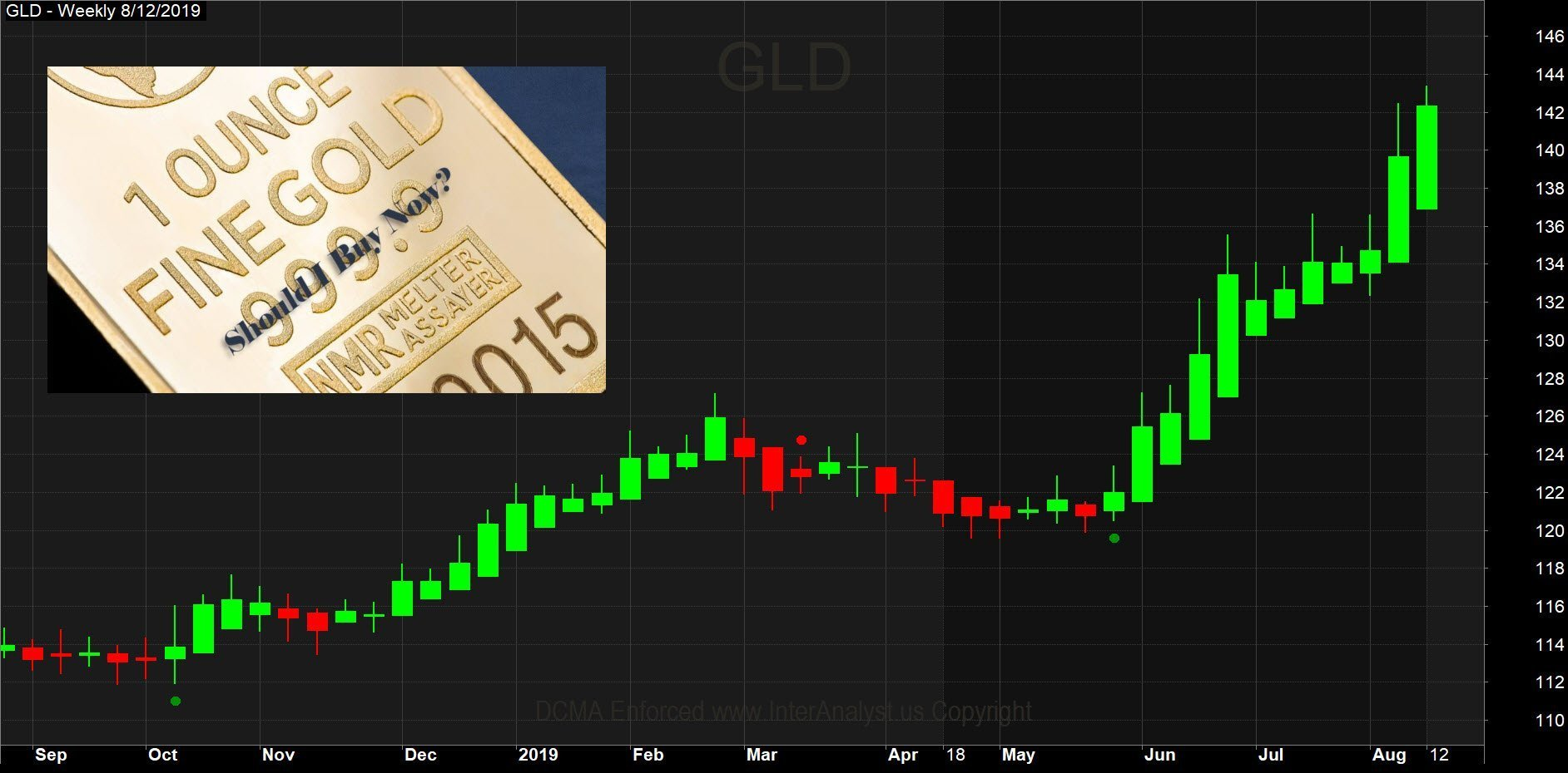 If You Buy Gold Now You May Suffer 2 Crushing Losses 1