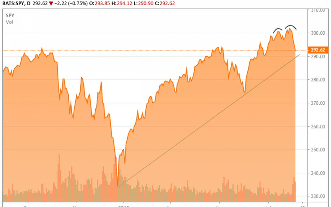 S&P 500 DoubleTop Could Bounce & Turn Back Down