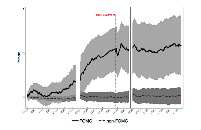 FOMC Drift Trading Strategy