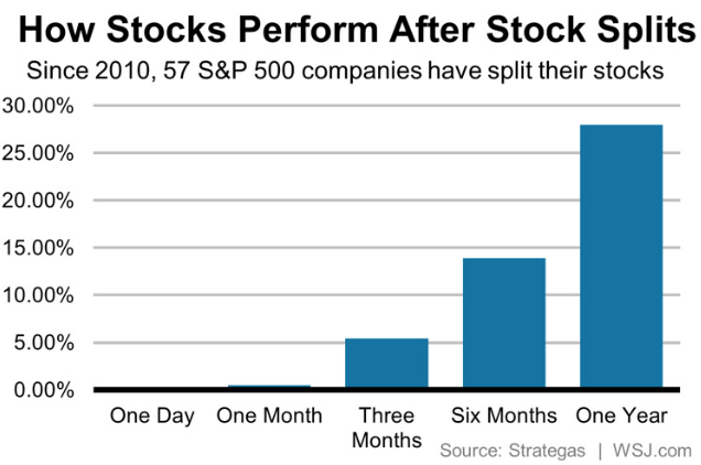 The Stock Split Trading Strategy