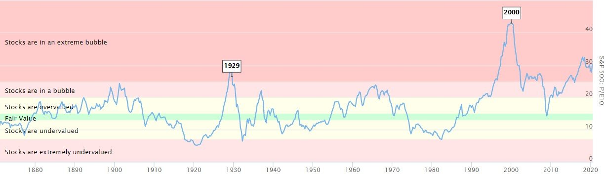 S&P500 P/E Ratio
