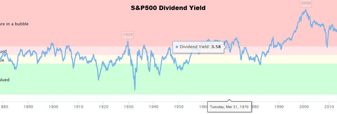 The S&P 500 Dividend Yield Is Screaming