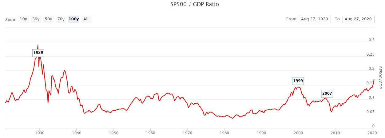 S&P500=GDP Bubble