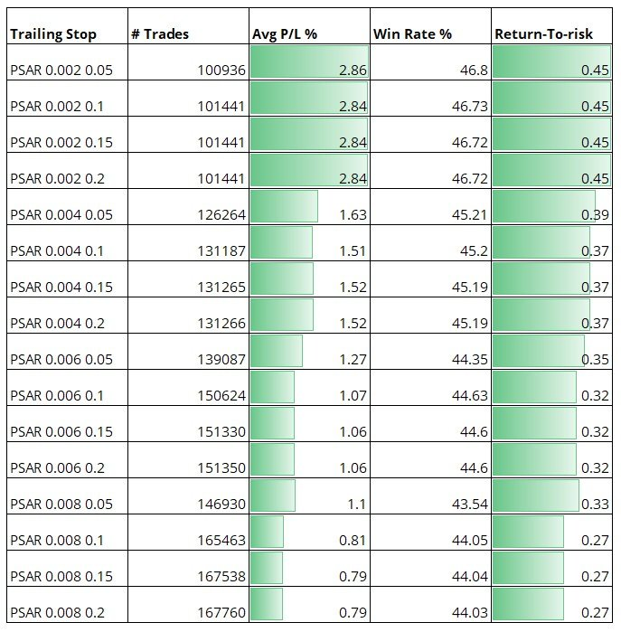 Best Trailing Stop Loss 7