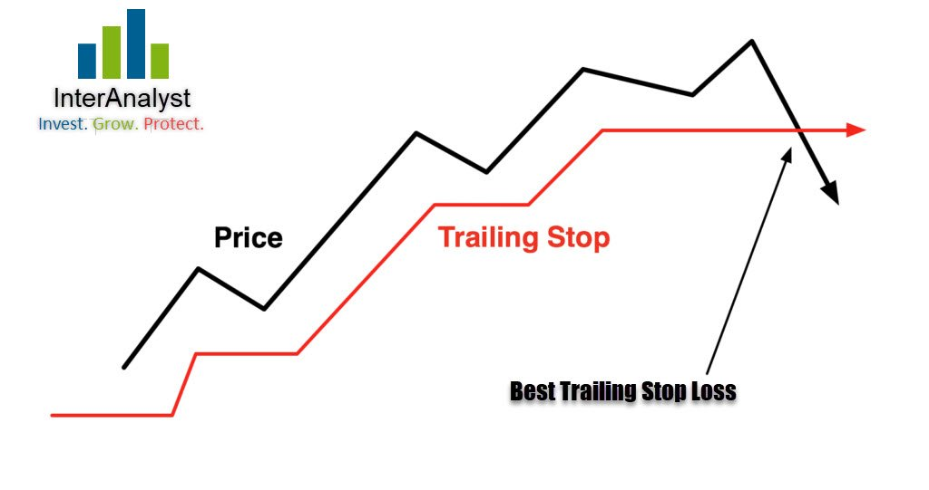 Best Trailing Stop Loss
